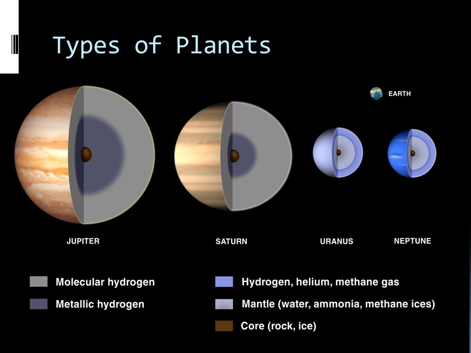 all types of planets - photo #25