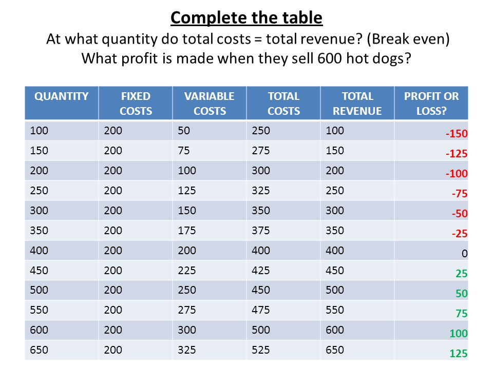 Break even ppt video online download for Table 6 fixed costs