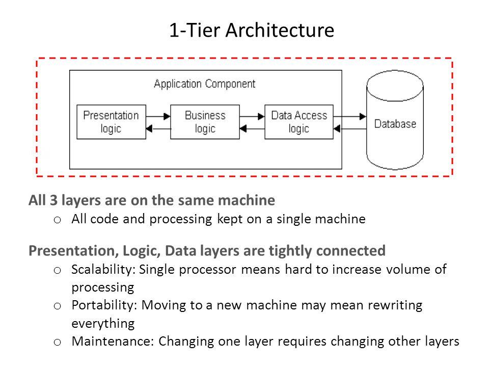 Web application architecture multi tier 2 tier 3 tier for Architecture 1 tiers