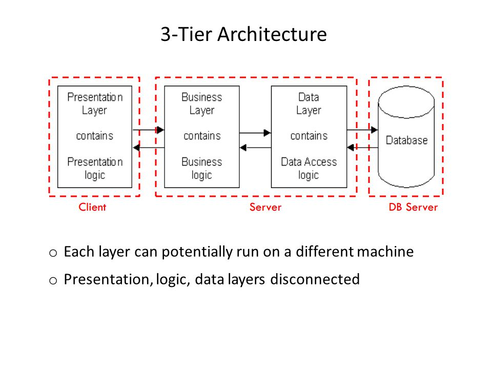 3-Tier Architecture Each layer can potentially run on a different machine.