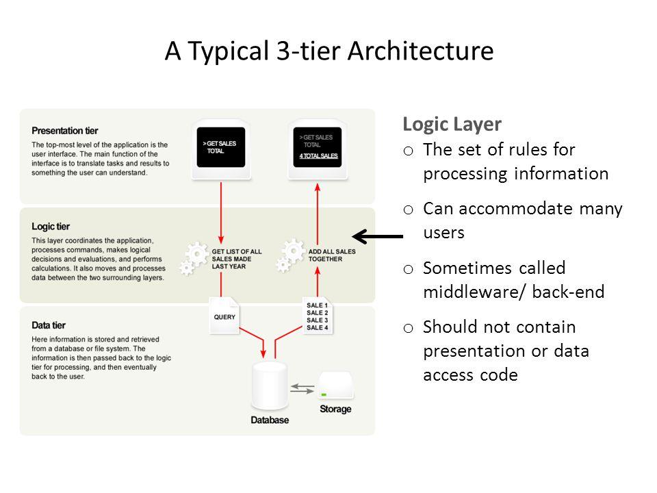 Web application architecture multi tier 2 tier 3 tier for Architecture 3 tiers