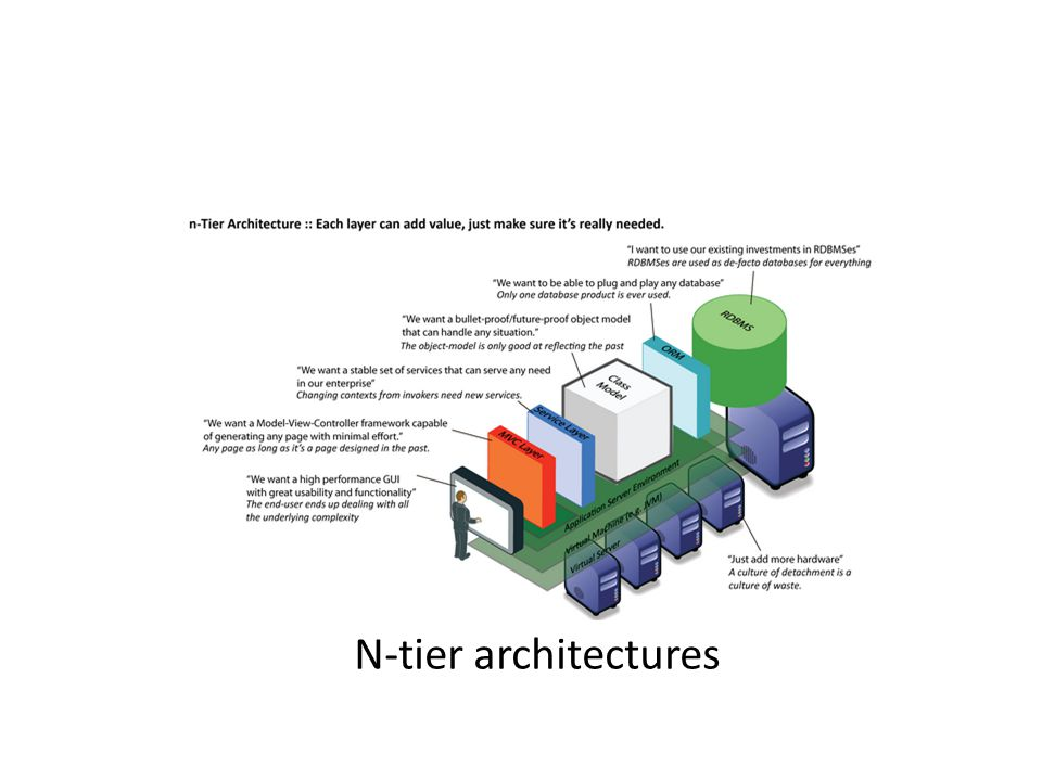Web application architecture multi tier 2 tier 3 tier for N tier architecture c