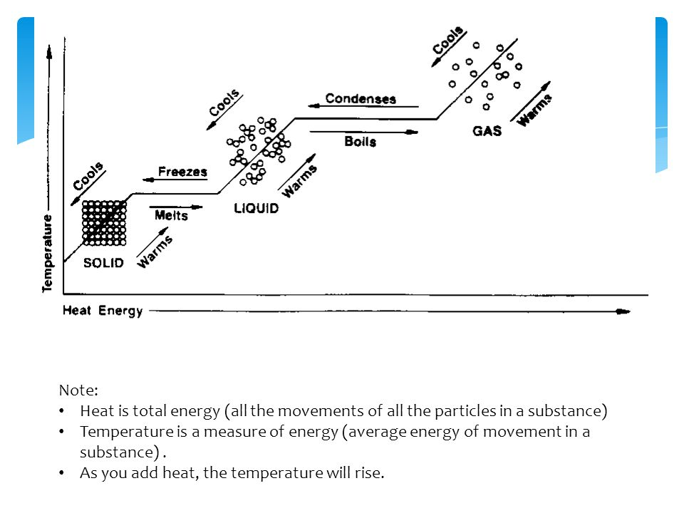 Note: Heat is total energy (all the movements of all the particles in a substance)