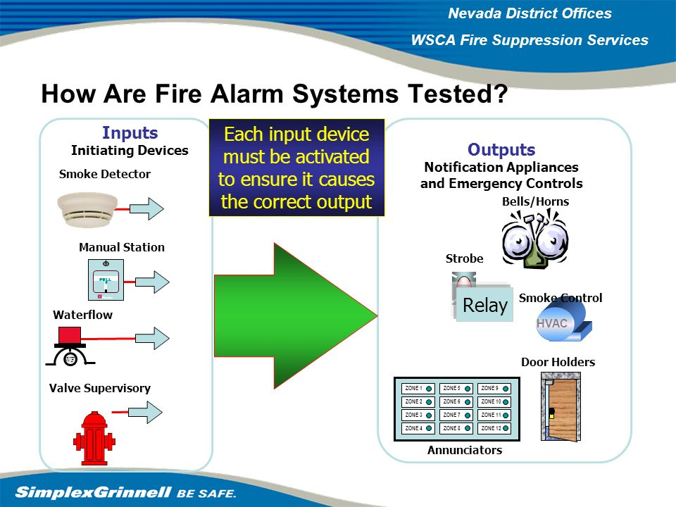 How Are Fire Alarm Systems Tested