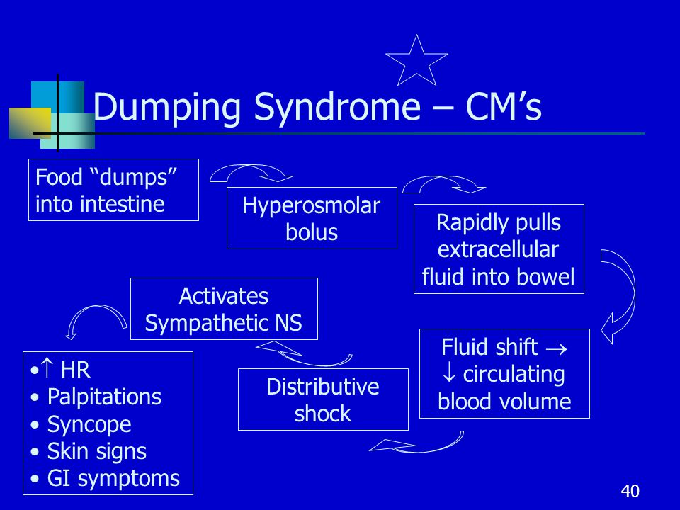 patient dumping essay This essay will discuss the various ways in which patients can adapt the way in  which  dumping syndrome is another important complication of gastric surgery.