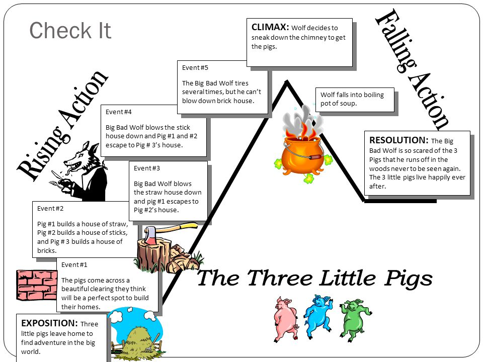Check It Falling Action Rising Action The Three Little Pigs on Exposition Of The Three Little Pigs