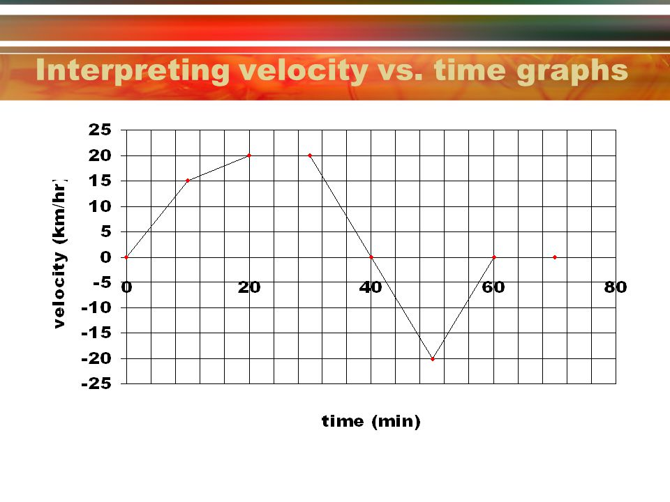 acceleration examples