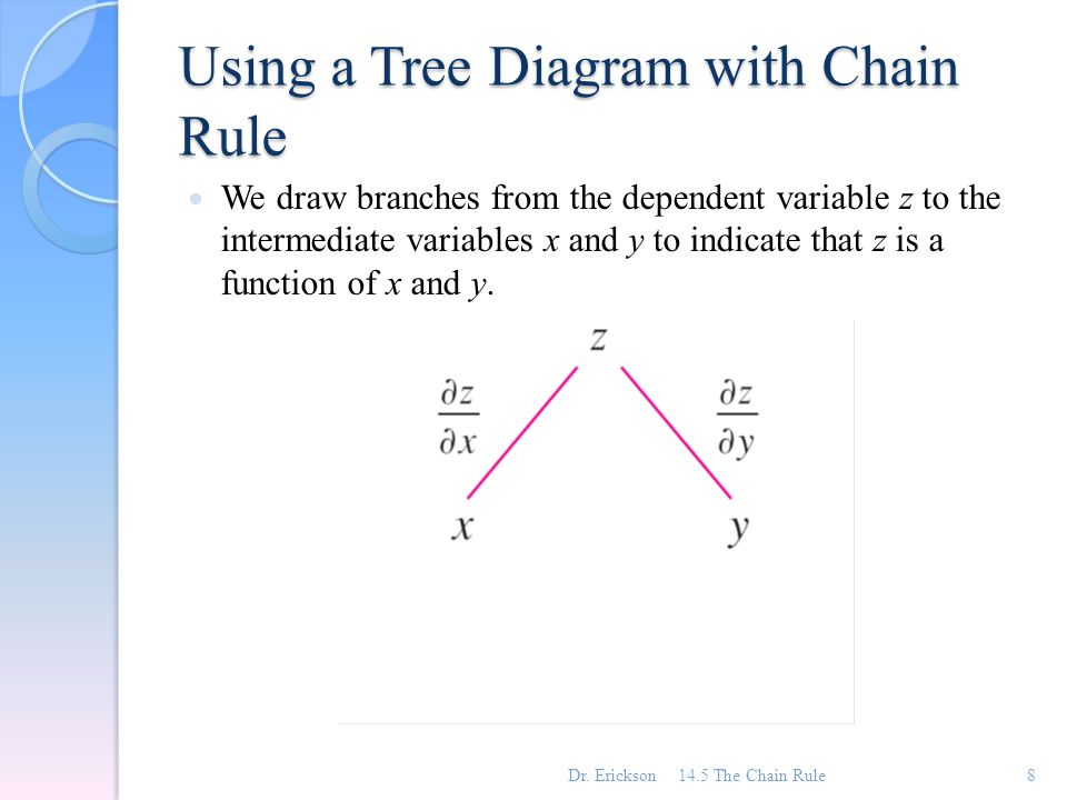 Chapter 14 partial derivatives ppt video online download using a tree diagram with chain rule ccuart Gallery