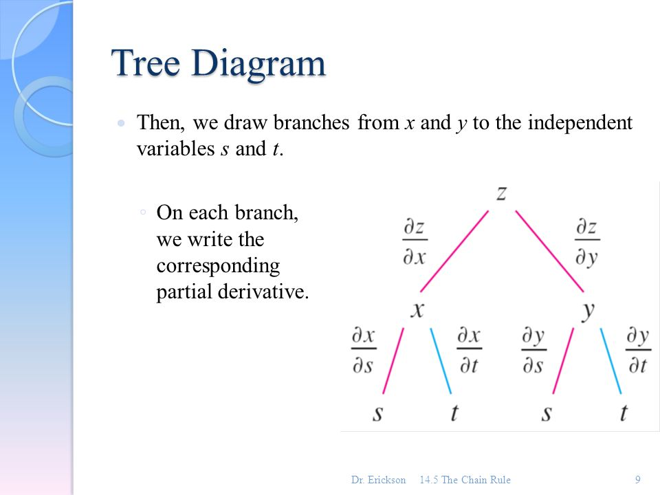 Chapter 14 partial derivatives ppt video online download tree diagram then we draw branches from x and y to the independent variables s ccuart Gallery
