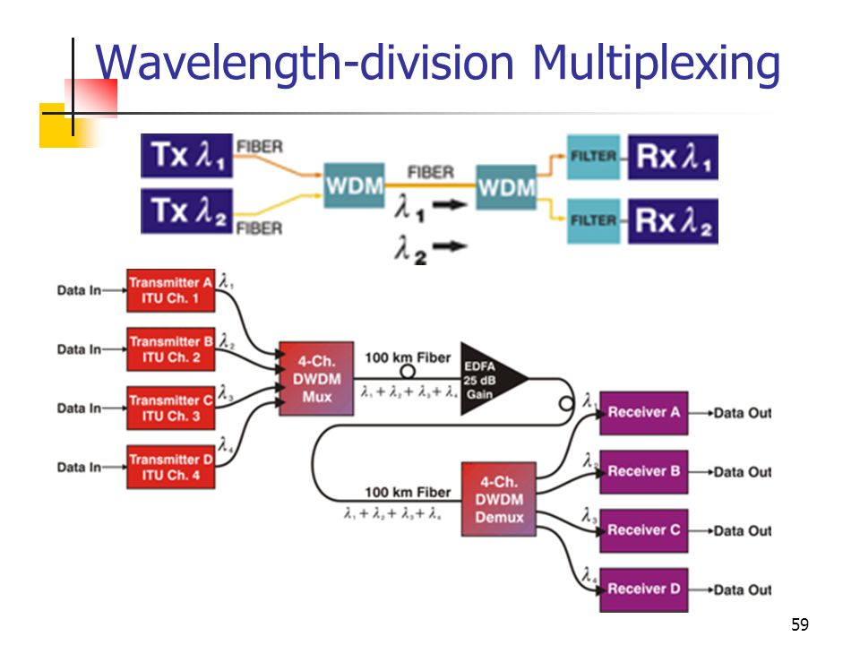 dense wavelength division multiplexing Dedicated dense wavelength division multiplexing (d-dwdm) is an optical, multiplexing technology used to increase bandwidth over existing fiber networks it works by combining and transmitting multiple signals simultaneously at different wavelengths on a single fiber strand.