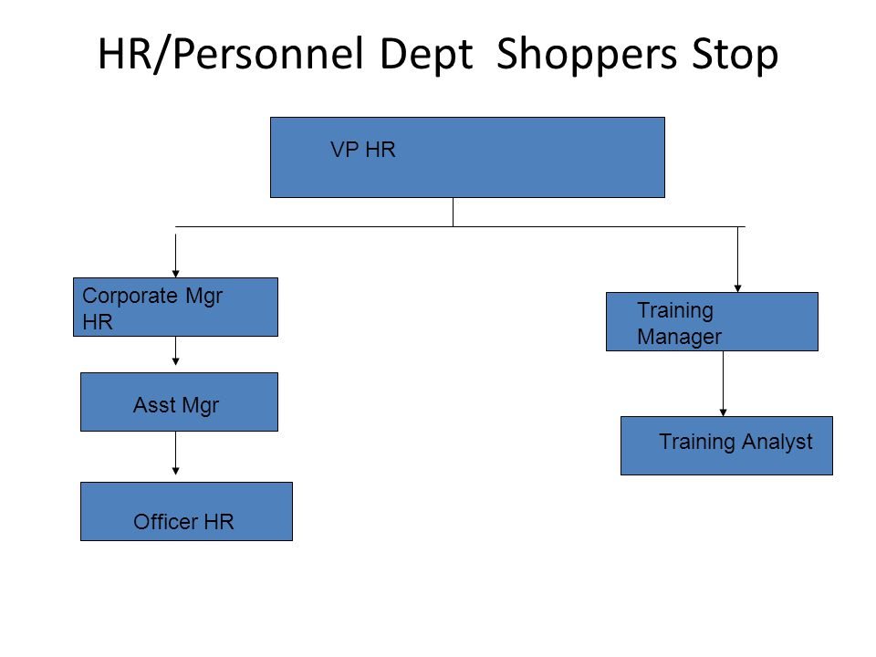 hr practices in shopper stop Browse job openings in shoppers stop apply now to build a successful career with shoppers stop.
