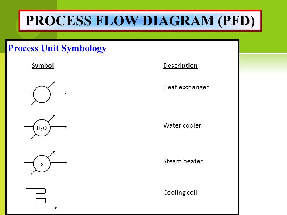 Flow Heat Exchanger Symbol