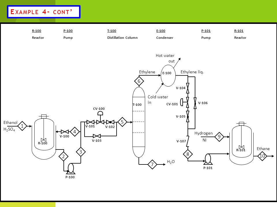 Example 4- cont' 6 5 1 4 9 3 8 2 10 7 Ethanol H2SO4 Ethylene