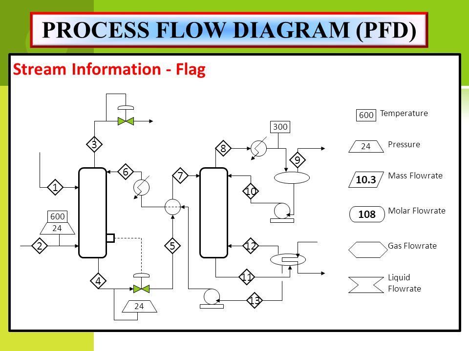 process flow diagram pfd process flow diagram vs data flow diagram