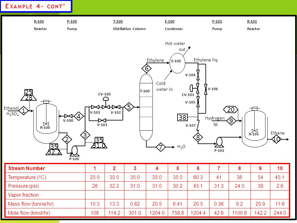 6 25 28 5 1 20 4 38 9 3 8 2 10 31.0 35 7 32.2 Example 4- cont' Ethanol