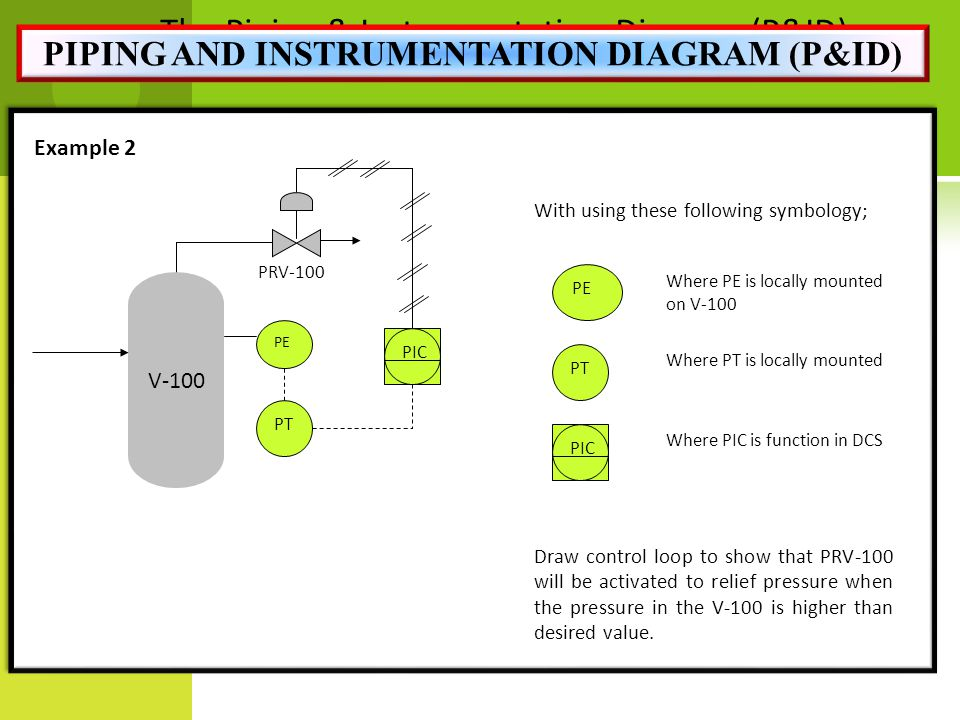 Hqdefault likewise Producing Pid also Pressure Spray Dryer Pfd furthermore  as well Building Plumbing Piping Plans Design Elements Plumbing. on piping and instrumentation diagram symbols