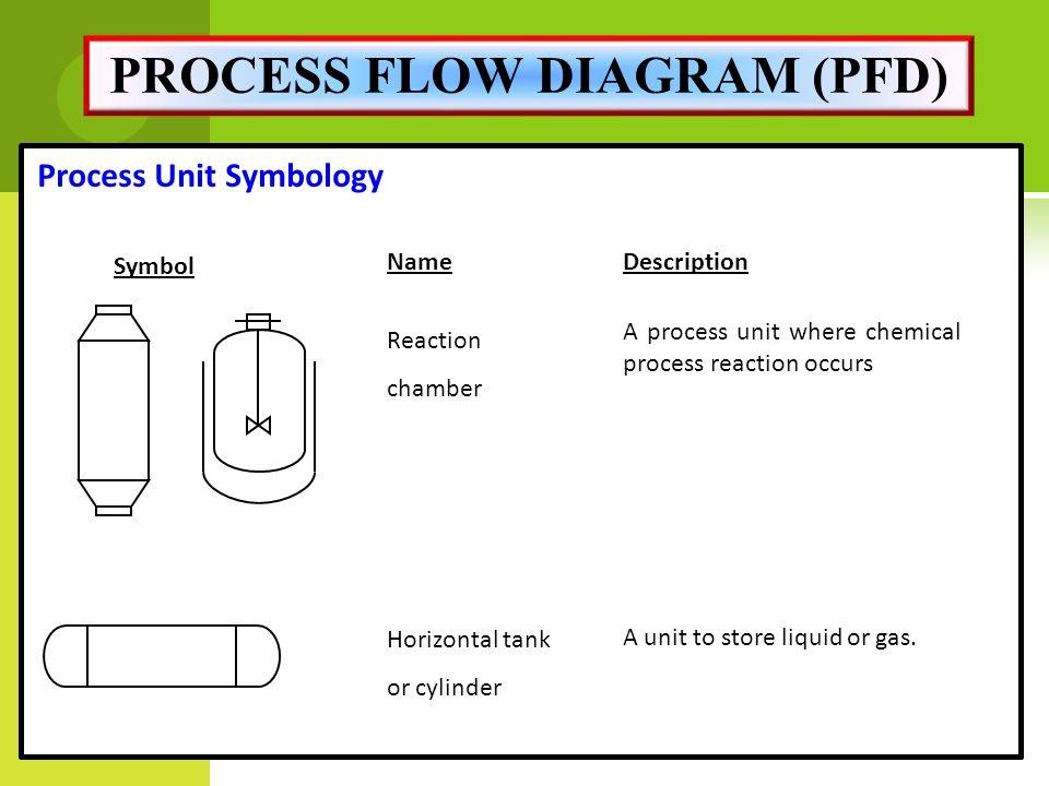 process flow diagram pfd miss. rahimah binti othman - ppt download