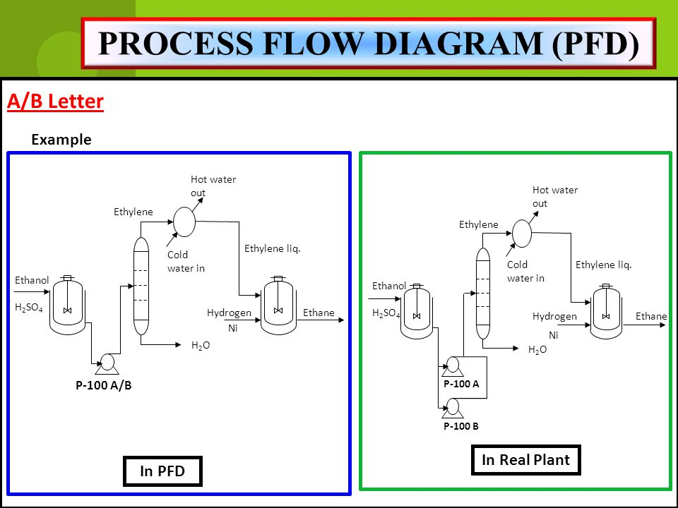 process flow diagram refinery plant miss. rahimah binti othman - ppt download ethanol plant flow diagram
