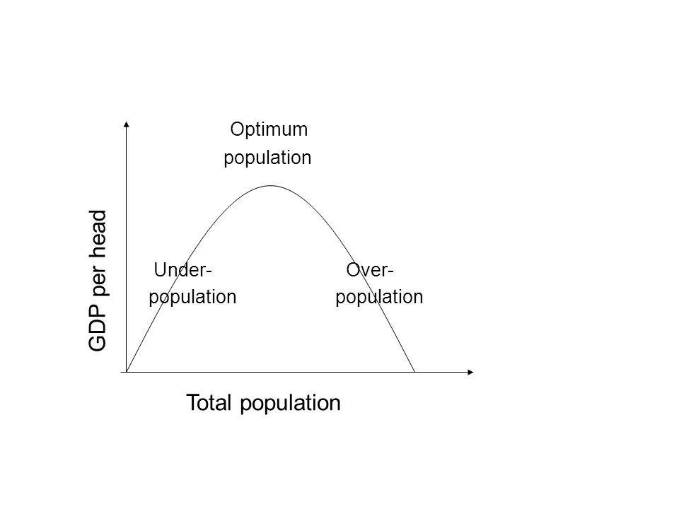 Optimum GDP per head Total population population Under- population