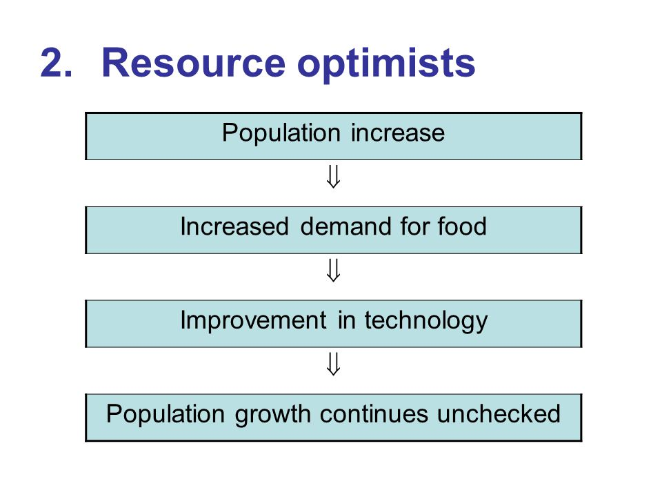 Resource optimists Population increase  Increased demand for food