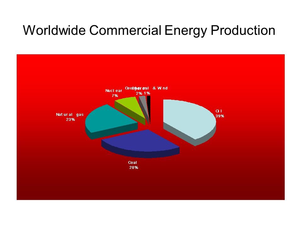 Worldwide Commercial Energy Production