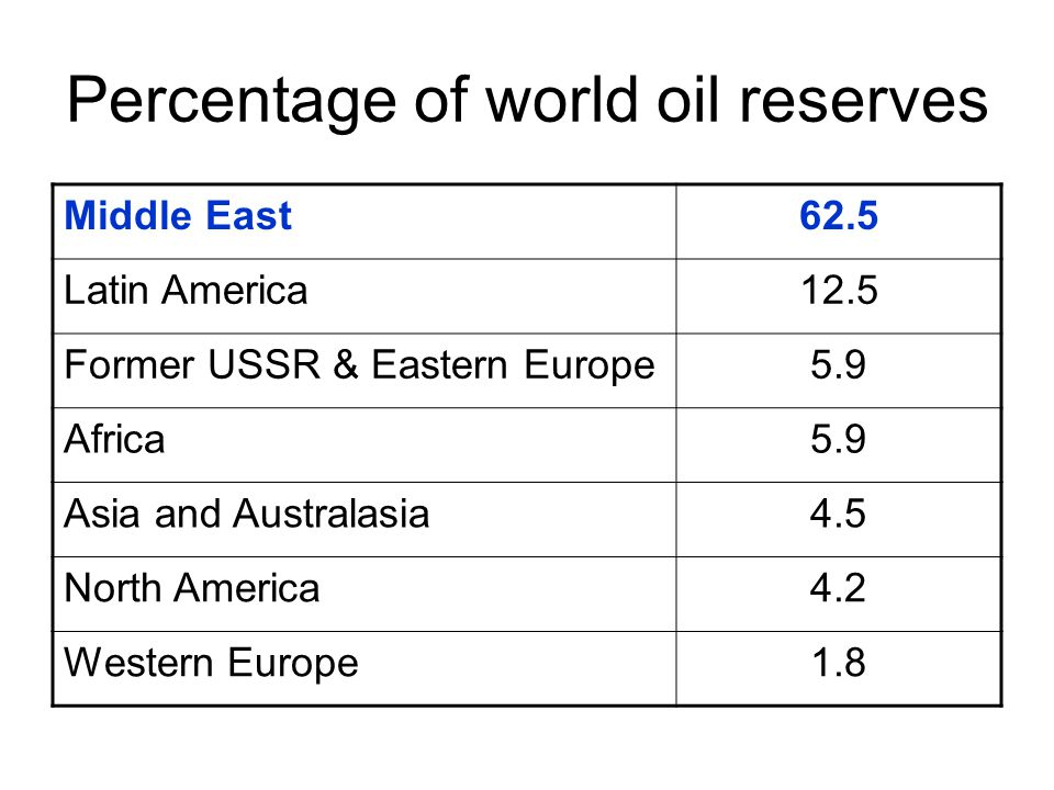 Percentage of world oil reserves