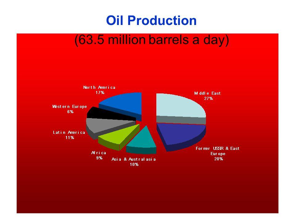 (63.5 million barrels a day)