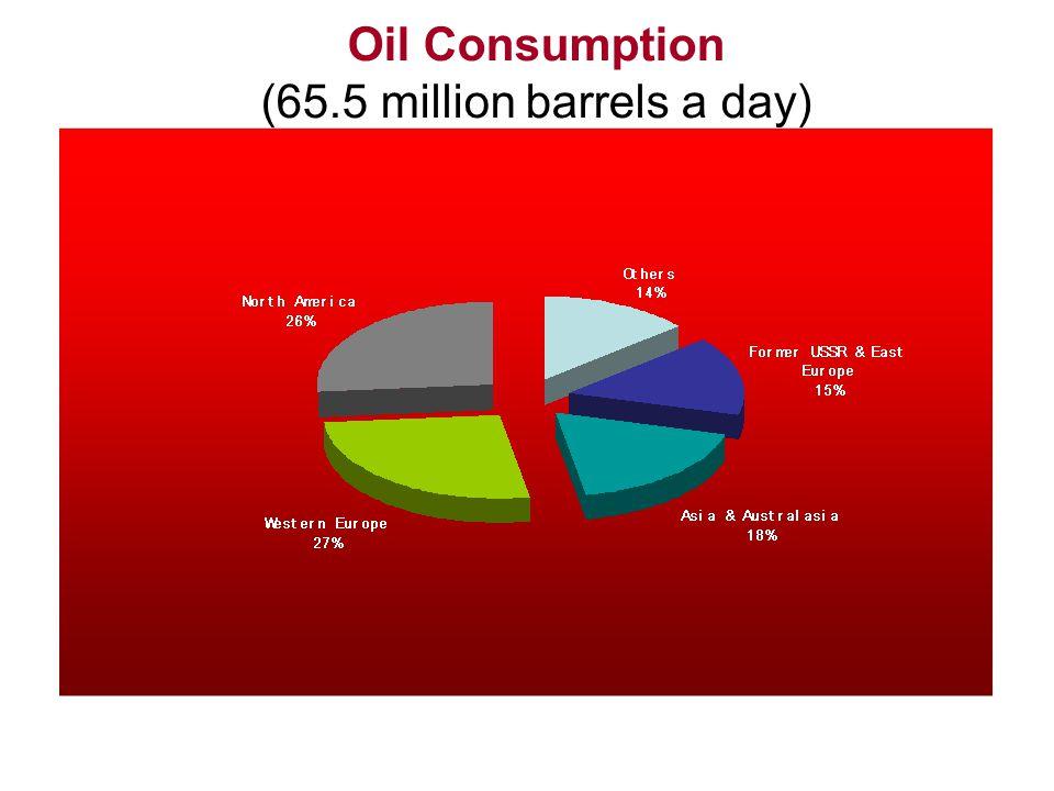 Oil Consumption (65.5 million barrels a day)
