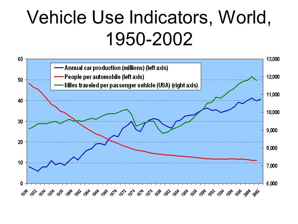 Vehicle Use Indicators, World, 1950-2002