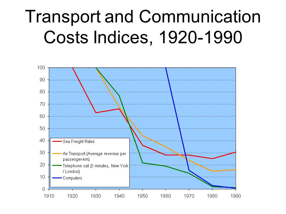 Transport and Communication Costs Indices, 1920-1990