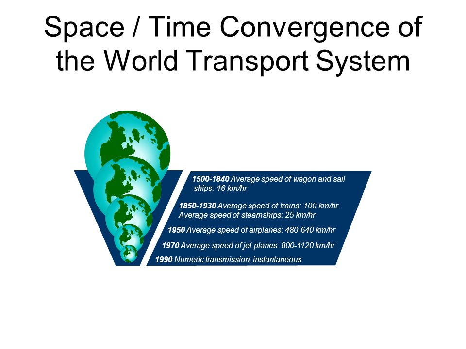 Space / Time Convergence of the World Transport System