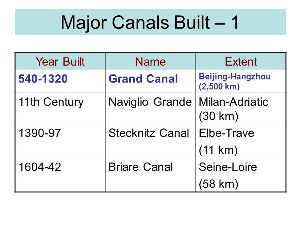 Major Canals Built – 1 Year Built Name Extent 540-1320 Grand Canal