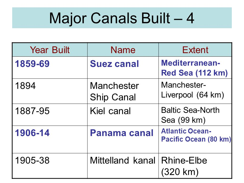 Major Canals Built – 4 Year Built Name Extent 1859-69 Suez canal 1894