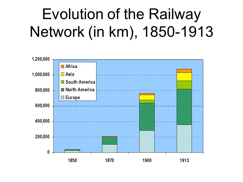 Evolution of the Railway Network (in km),