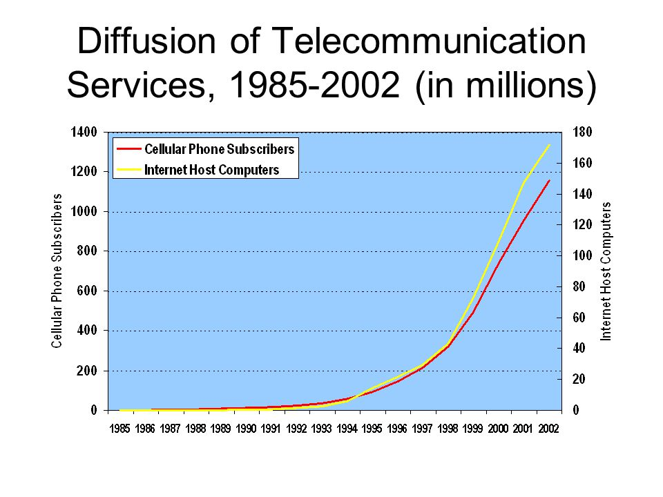 Diffusion of Telecommunication Services, 1985-2002 (in millions)