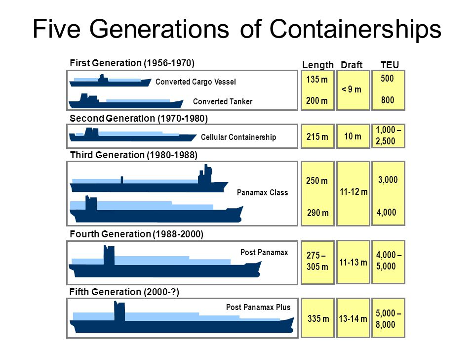 Five Generations of Containerships