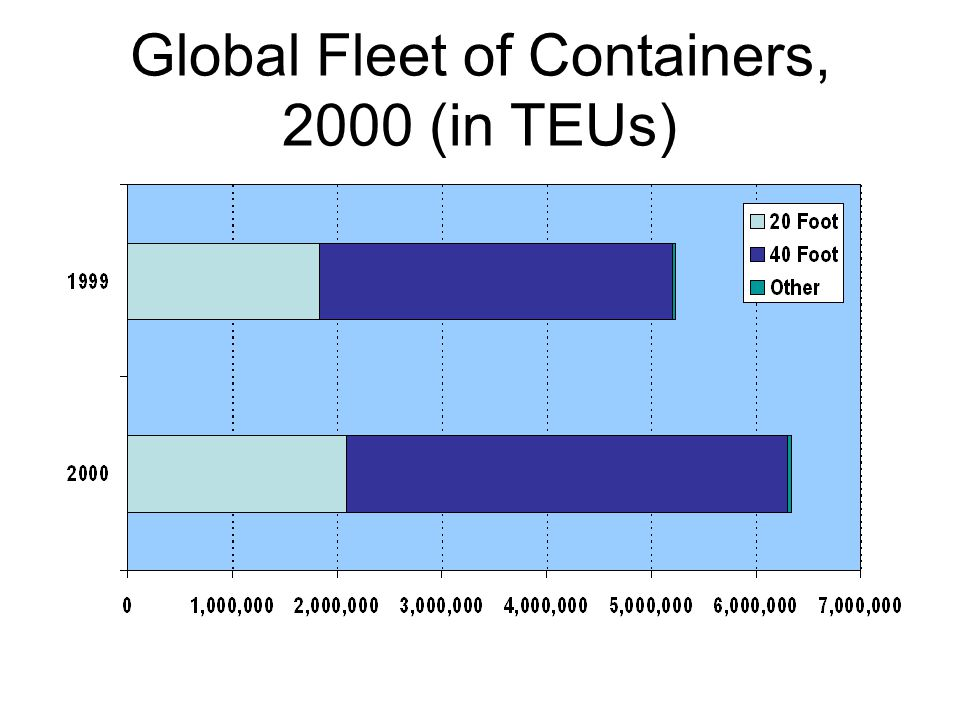 Global Fleet of Containers, 2000 (in TEUs)