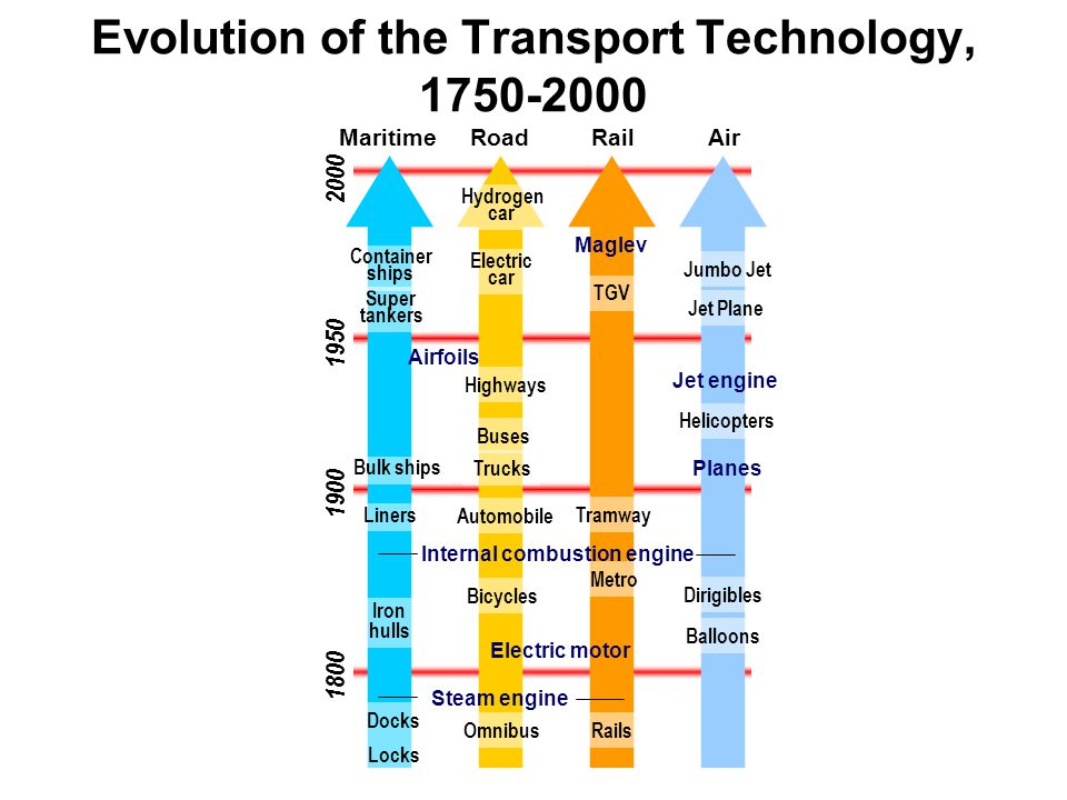 Evolution of the Transport Technology, 1750-2000