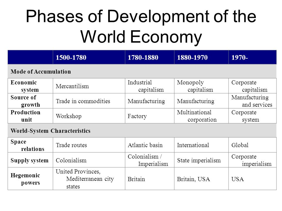 Phases of Development of the World Economy