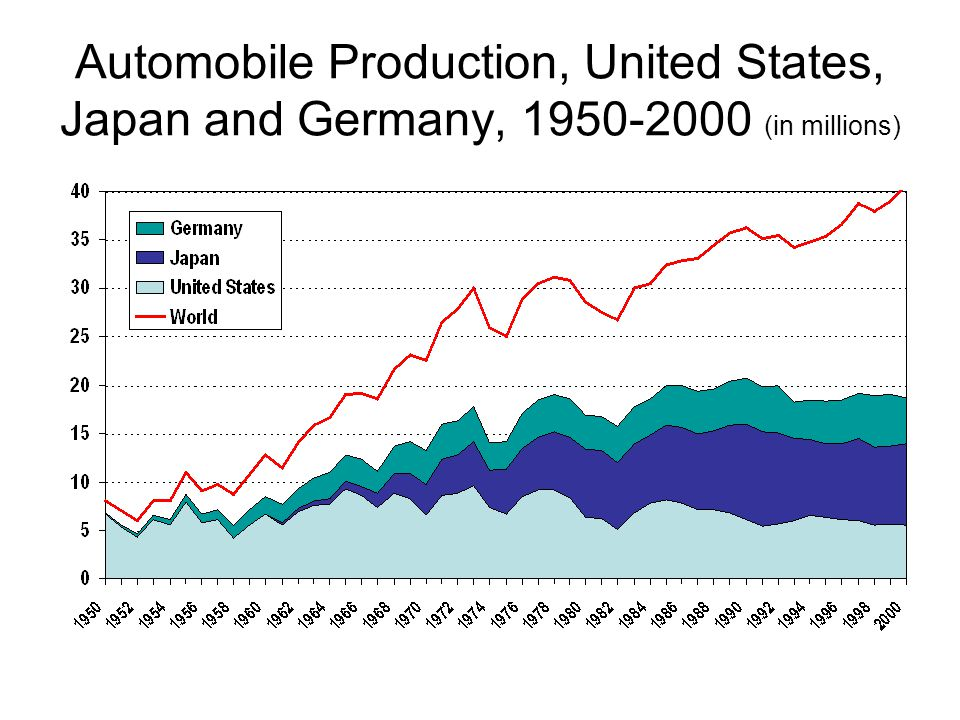 Automobile Production, United States, Japan and Germany, 1950-2000 (in millions)