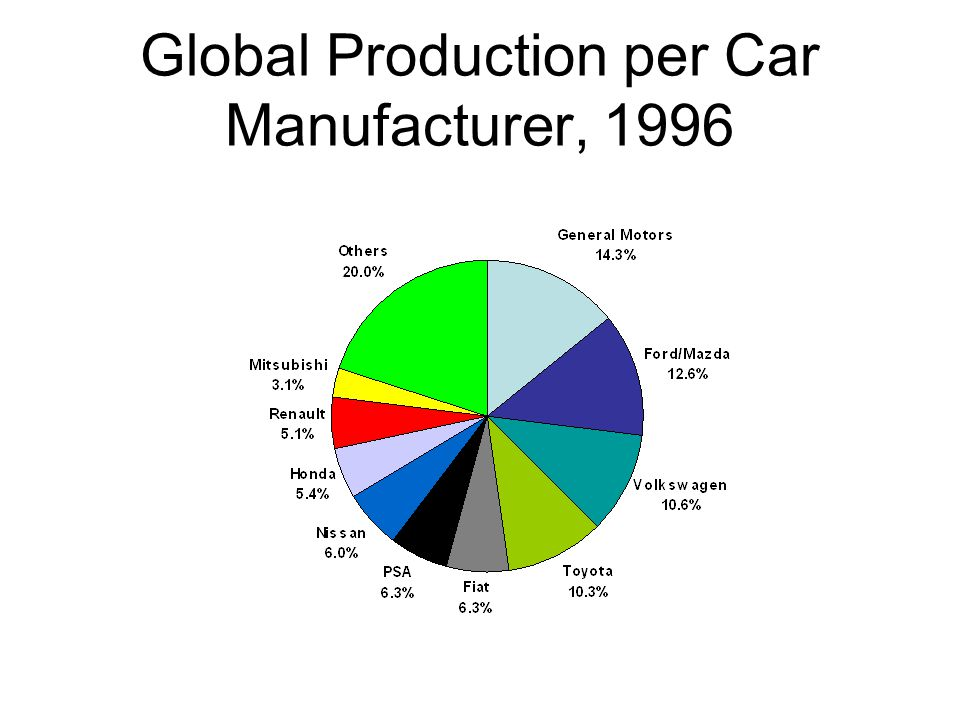 Global Production per Car Manufacturer, 1996