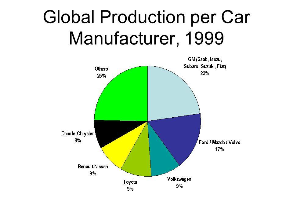 Global Production per Car Manufacturer, 1999