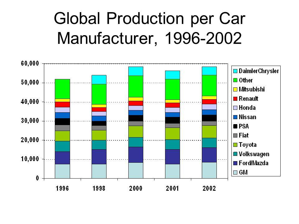 Global Production per Car Manufacturer, 1996-2002