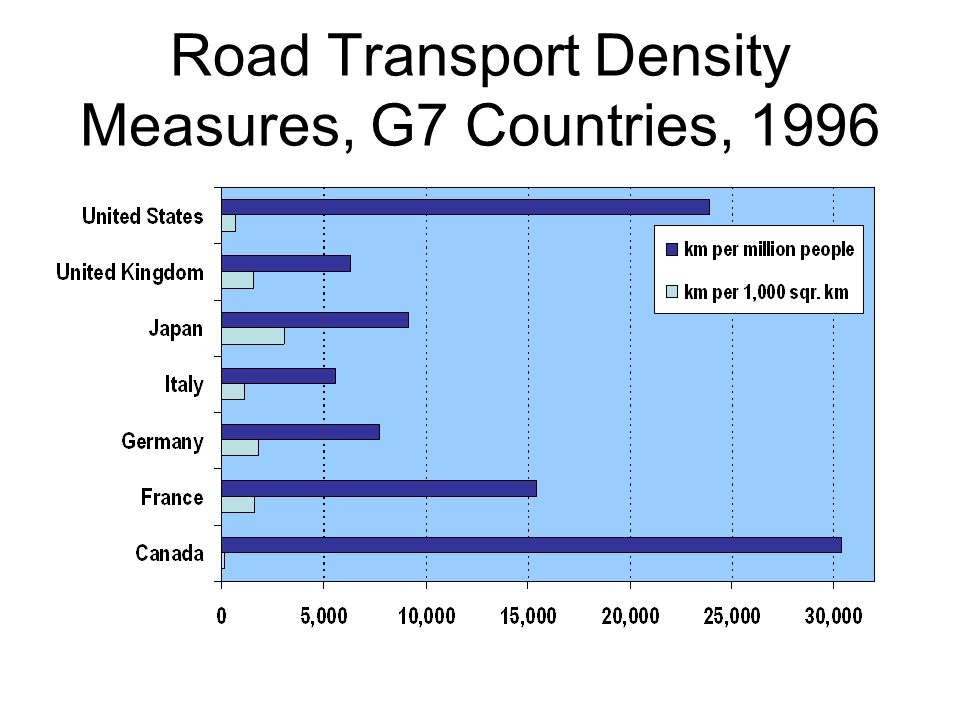 Road Transport Density Measures, G7 Countries, 1996