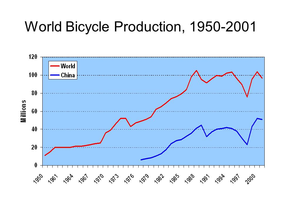 World Bicycle Production, 1950-2001