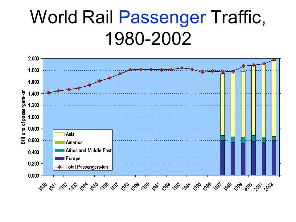 World Rail Passenger Traffic, 1980-2002