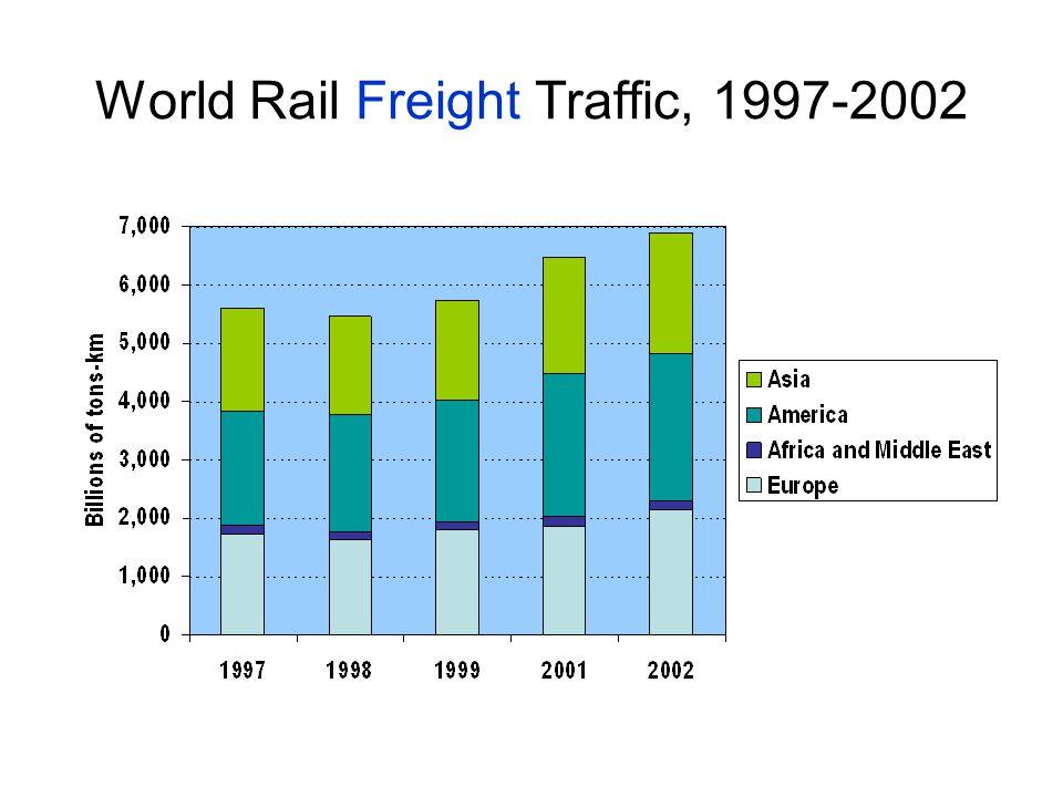 World Rail Freight Traffic, 1997-2002