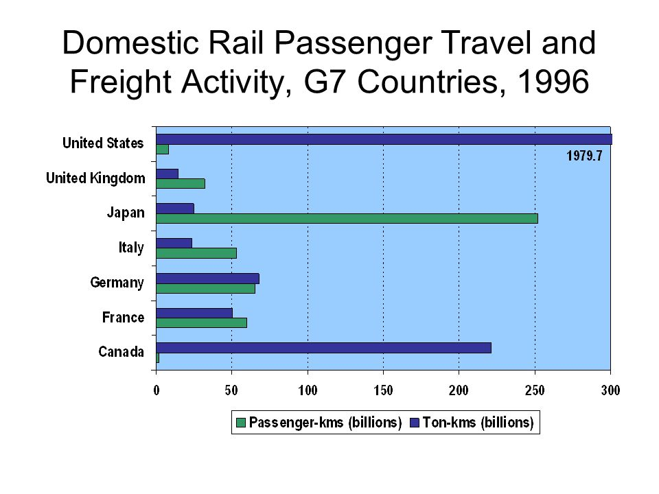Domestic Rail Passenger Travel and Freight Activity, G7 Countries, 1996