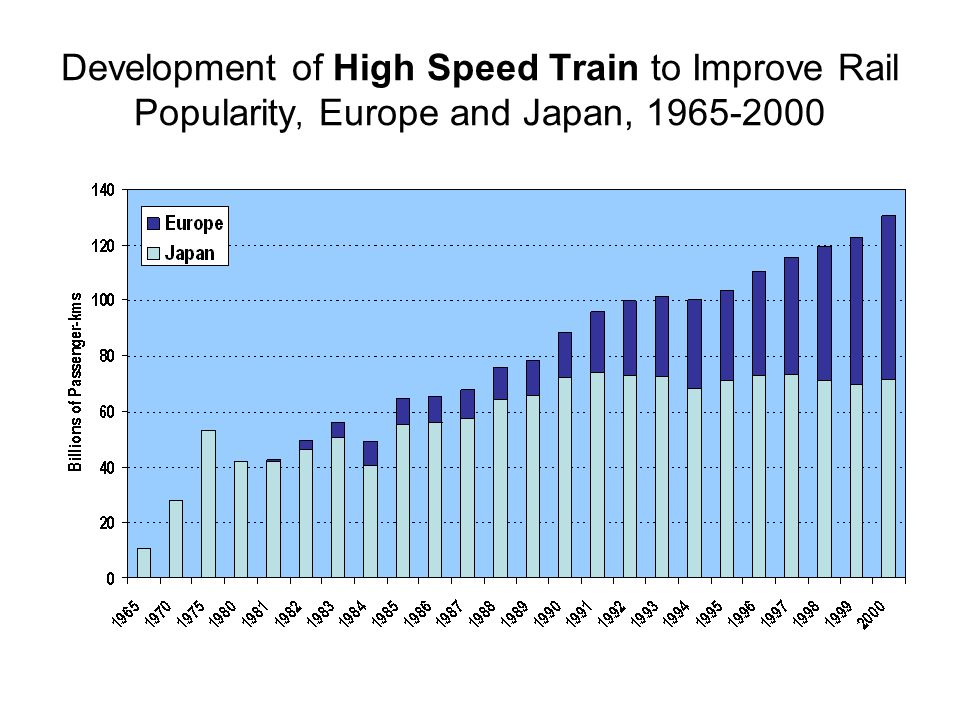 Development of High Speed Train to Improve Rail Popularity, Europe and Japan,