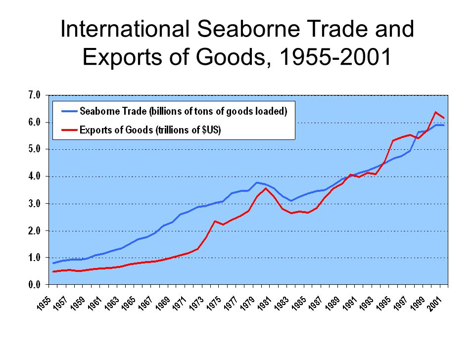 International Seaborne Trade and Exports of Goods,